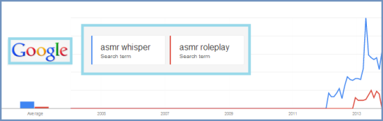 Google Search Results for ASMR Roleplay and ASMR Whisper